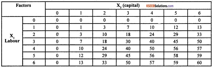 2nd PUC EconomicsModel Question Paper 1 with Answers image - 6