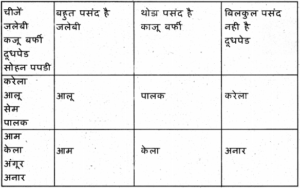 KSEEB Solutions for Class 7 Hindi Chapter 7 रसोईघर 11