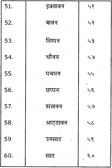 KSEEB Solutions for Class 7 Hindi Chapter 8 गिनती 1