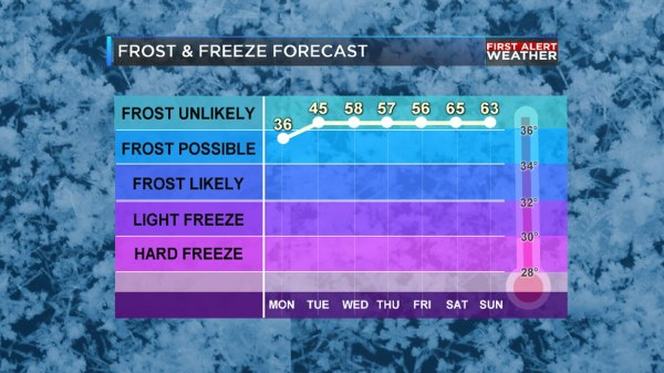 FIRST ALERT: Freezing cold temperatures and severe storms ...