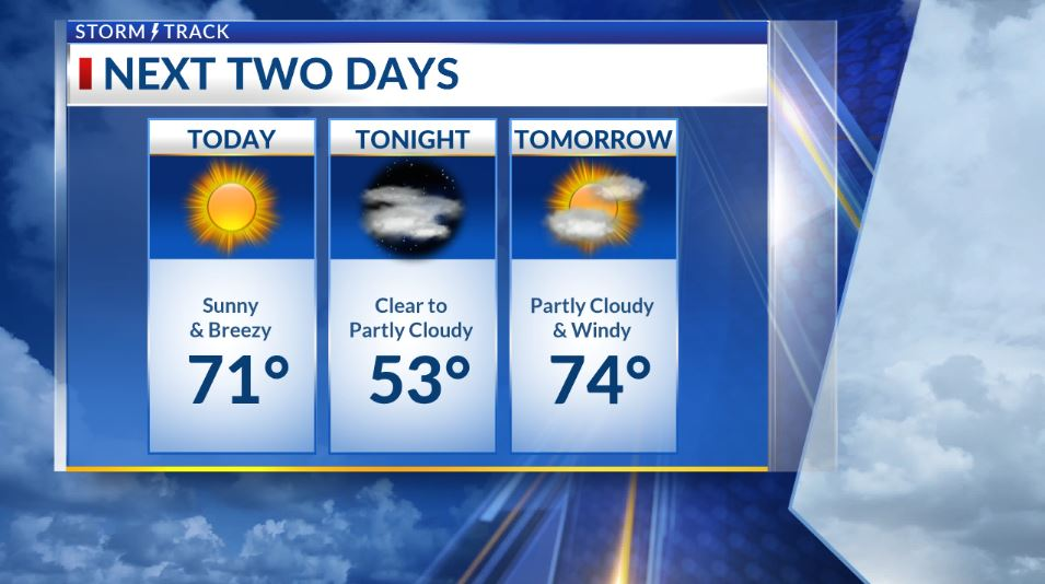 Breezy today and windy tomorrow with spotty showers Friday night