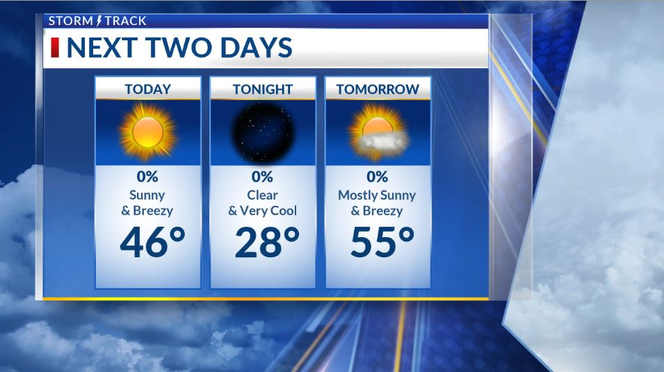 South wind increases, but we'll get plenty of sunshine before Sunday's rain