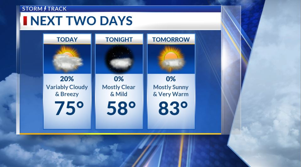 Gradual clearing later today, and much warmer through midweek