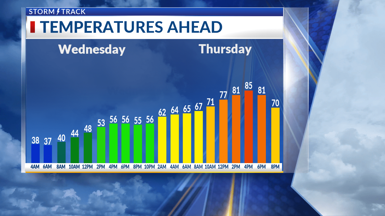 Cool and cloudy today, warming through tonight and tomorrow