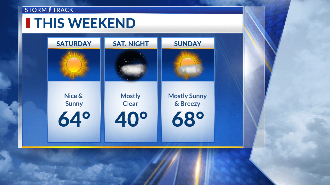 Sunshine returns this afternoon and sticks around for a beautiful weekend