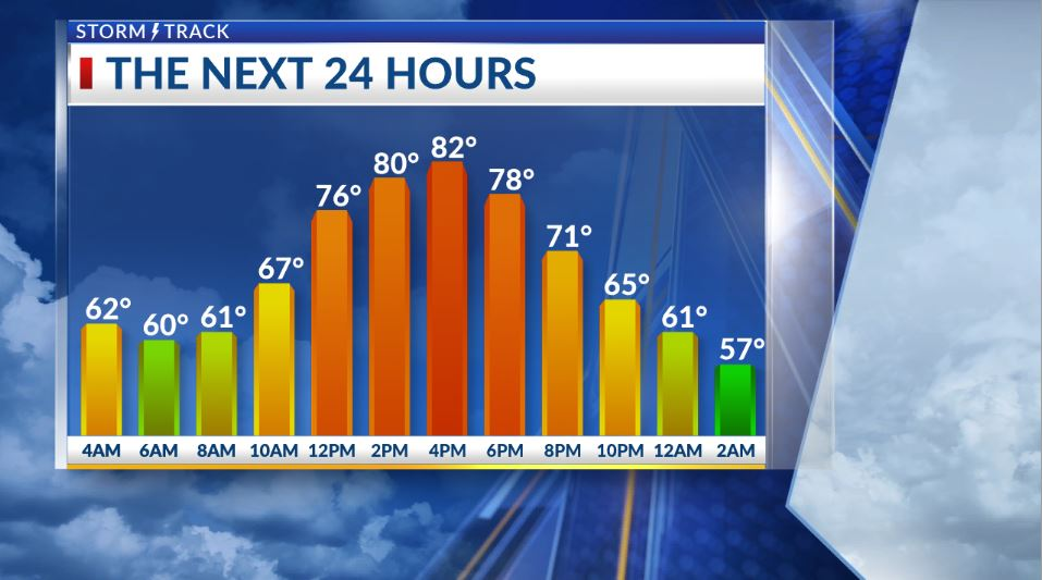 Very warm today, then a front will make it windy late tomorrow and cooler Thursday