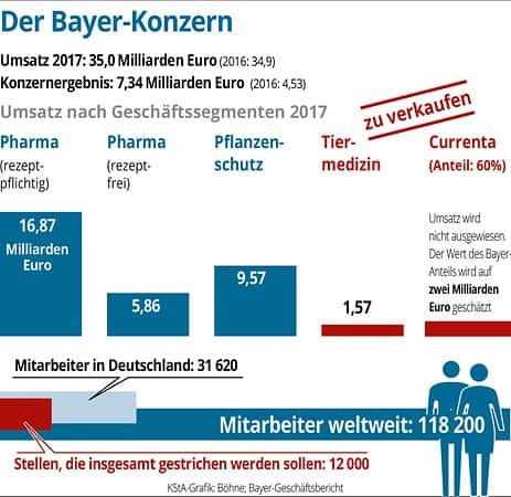 Bayer Downsizing-01