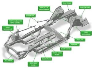 KTH Parts Industries | Automotive Automobile Vehicle Car Truck Underbody Frame Parts Components