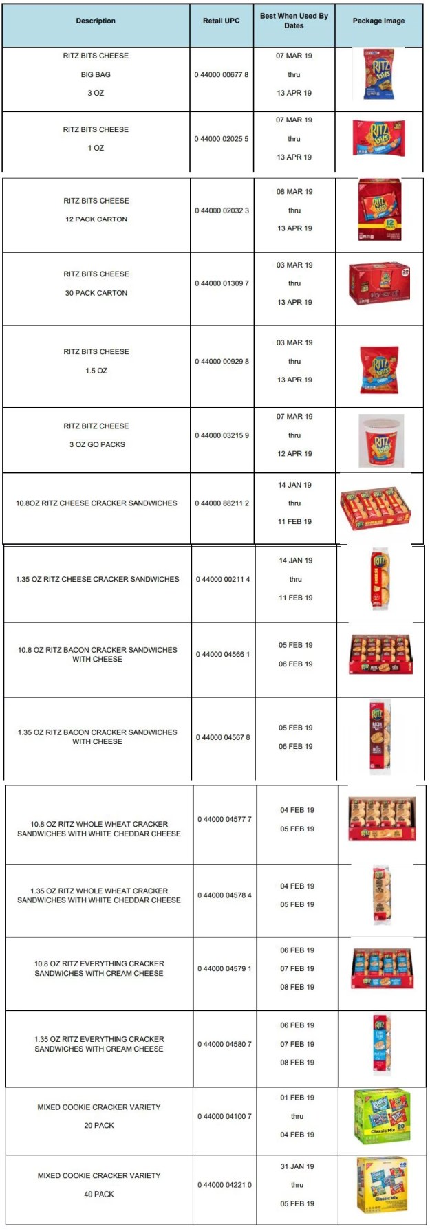 Ritz Products Recalled