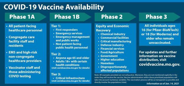 COVID Vaccine Phase Chart