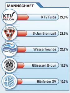 Das Bild zeigt das Ergebnis: KTV Fulda ist Mannschaft des Jahres 2012