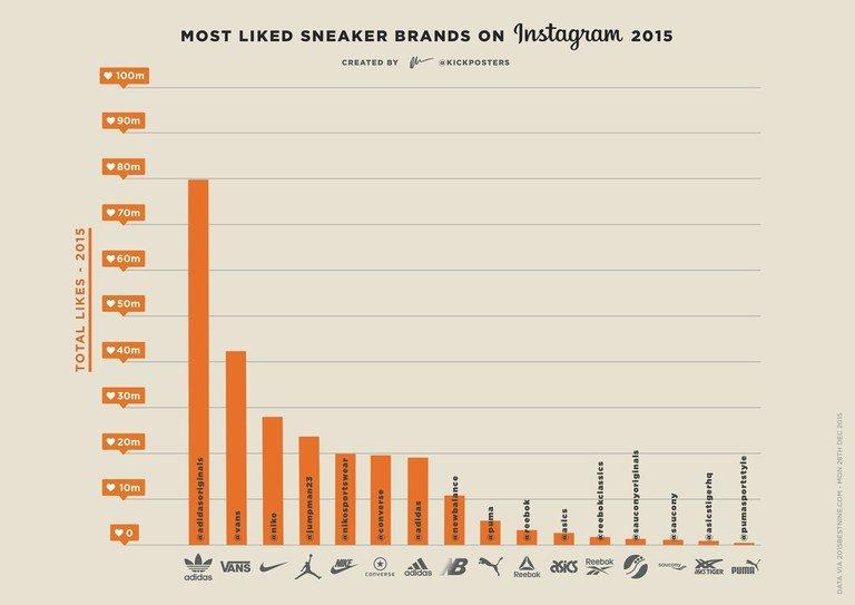 Most Like Sneaker Brands in 2015 [Instagram]