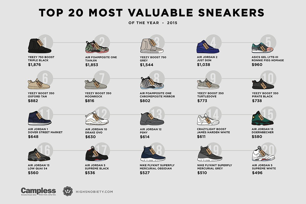 Top 20 Most Valuable Sneakers