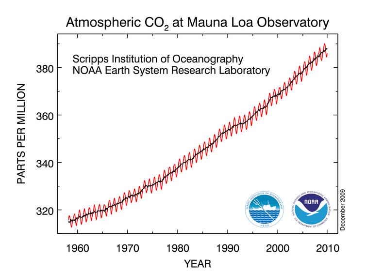 Mauna Loa CO2