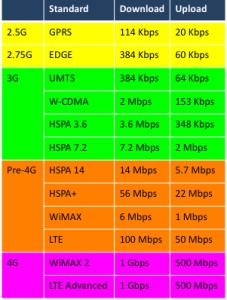 Mobile-data-speed-comparison