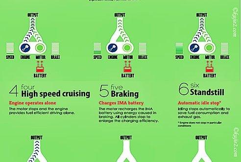 Honda Insight :  Untuk Masa Depan Bumi Yang Lebih Baik