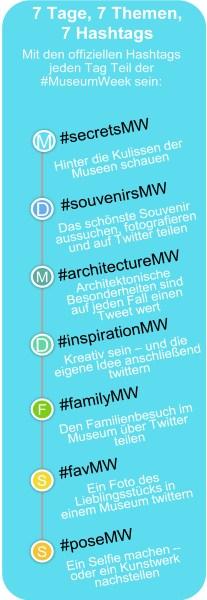 MuseumWeek - Fahrplan