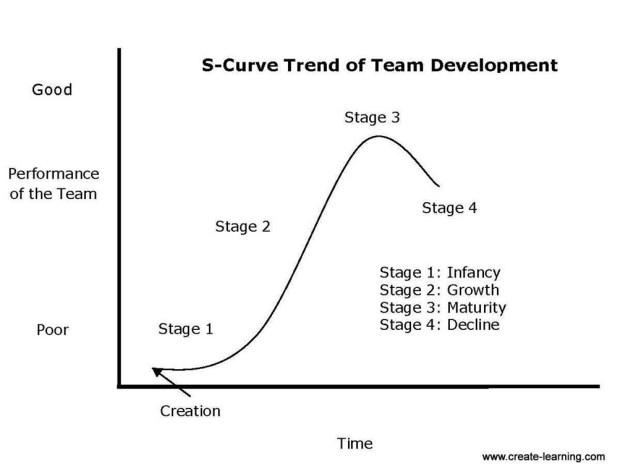 S-Curve-