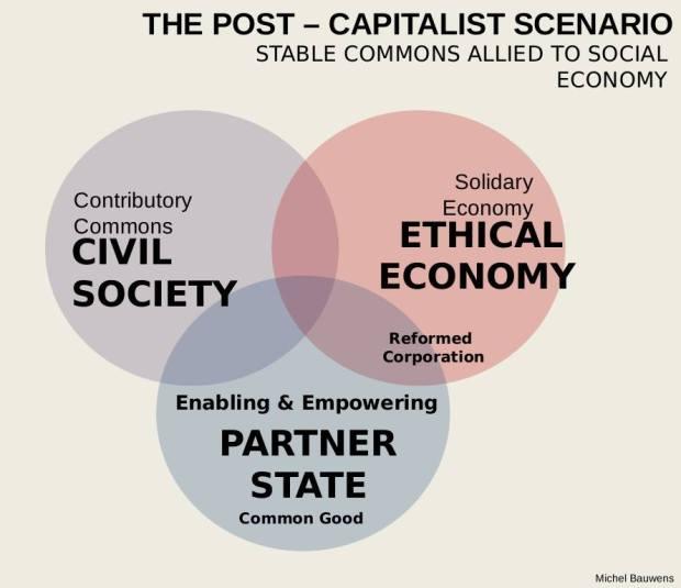 Post-kapitalisme