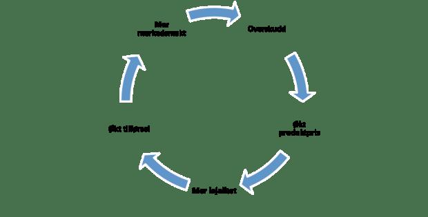 Samvirke-sirkel
