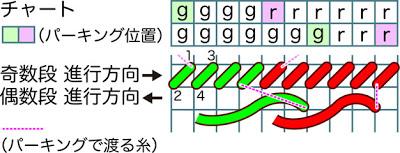 Kumami流 HAEDパーキング法