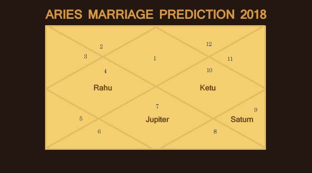 Aries Marriage Prediction 2018