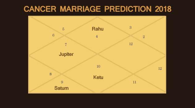 Cancer Marriage Prediction 2018
