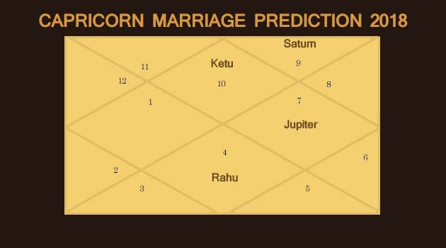 Kundali Reading for Marriage | Career | Life | Predictions