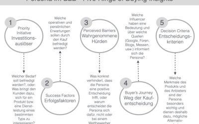 Entwicklung einer Buyer Persona im B2B