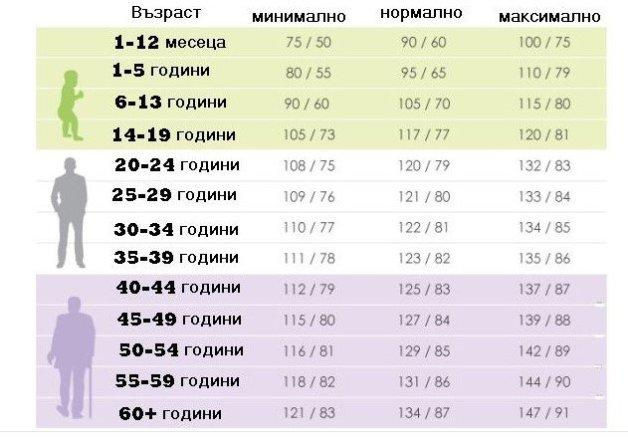 таблица кръвно1