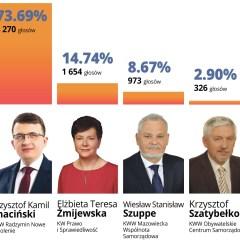 Krzysztof Chaciński zdeklasował rywali!