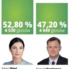 EDYTA ZBIEĆ zwyciężyła w II turze wyborów na Burmistrza Kobyłki!