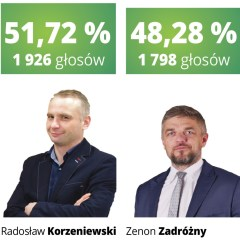 Druga tura jednak dla Radosława Korzeniewskiego!