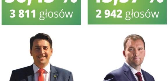 Jarosław Chodorski pozostanie Wójtem Gminy Jabłonna