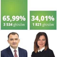 W Węgrowie wybrali burmistrza