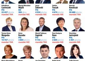 Nasi kandydaci do Sejmu i Senatu z Mazowsza