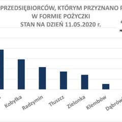 Powiatowy Urząd Pracy w Wołominie wypłacił już ponad 10 mln złotych w ramach Tarczy Antykryzysowej