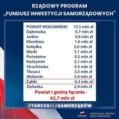 6,3 mln dla Ząbek z Funduszu Inwestycji Samorządowych!!!