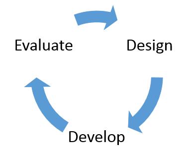 design_evaluate_develop