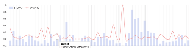 google chart line mix problems fixed