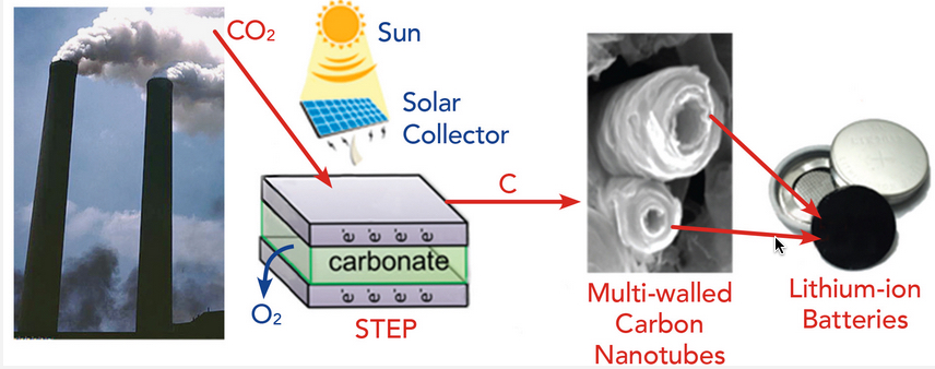 Image result for CO2 and carbon nanotubes