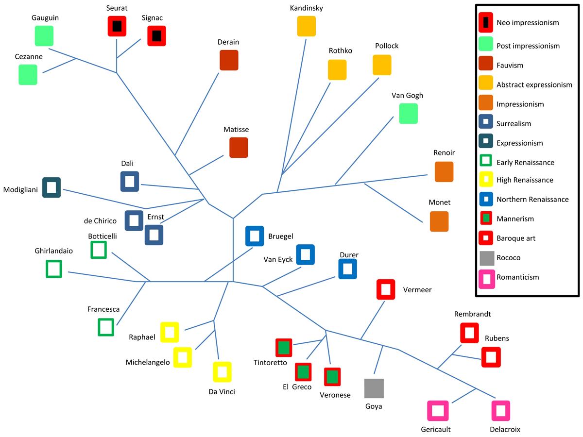 La mappa degli stili pittorici