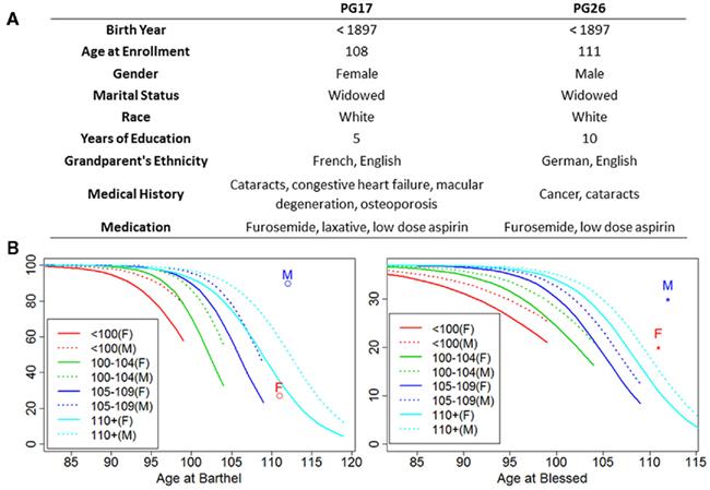genome_supercentenarians