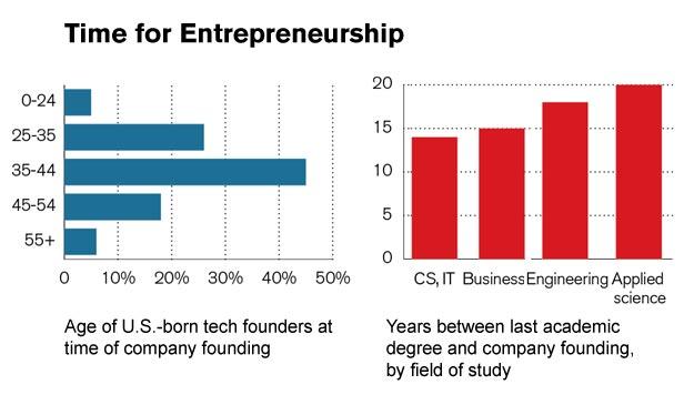 Innovazione e imprenditorialità