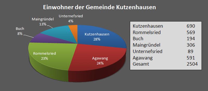 Datenblatt Kutzenhausen