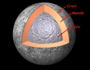 Mercurius bestaat uit een te grote kern, omringd door een mantel en een hele dunne korst.