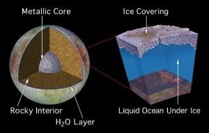 Interne opbouw van de Jupitermaan Europa