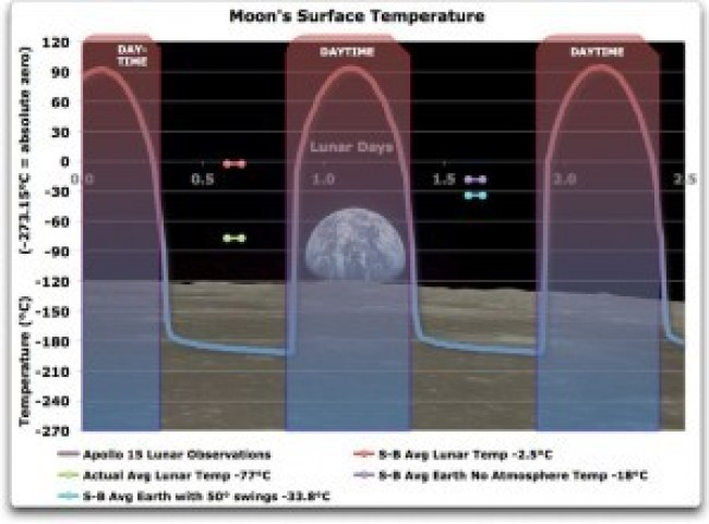 Grafiek van de dag- en de nachttemperatuur aan het oppervlak van de Maan.
