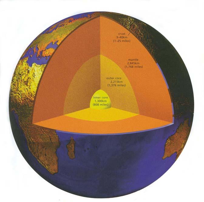Opbouw van de Aarde
