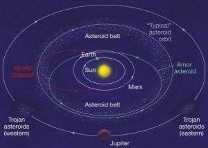 De verschillende groepen asteroïden